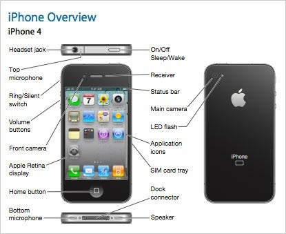 download user manual for iphone 5s